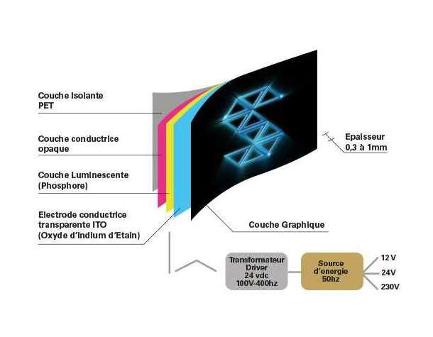 visuel electroluminescent stand lumineux